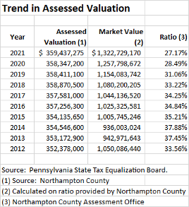 Trend in Assessed Valuation chart